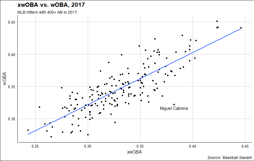 xwOBA vs. wOBA, MLB Hitters with 400+ AB in 2017.