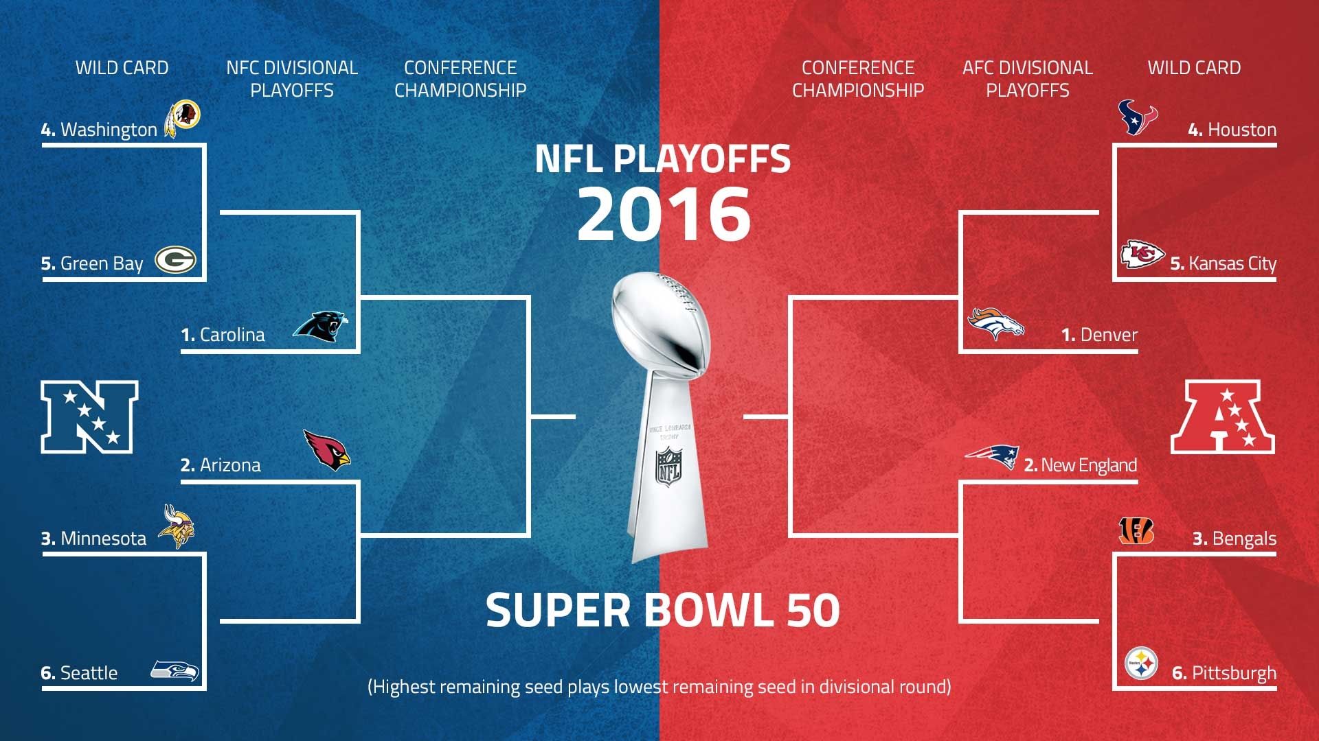 NFC PLAYOFF SCHEDULE