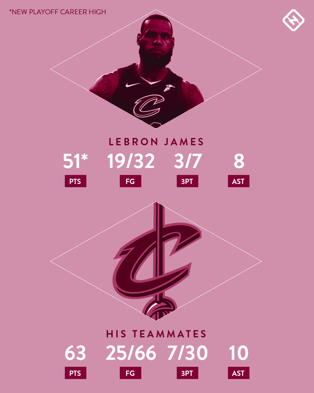 lebron-james-game-1-stats-060118.jpg