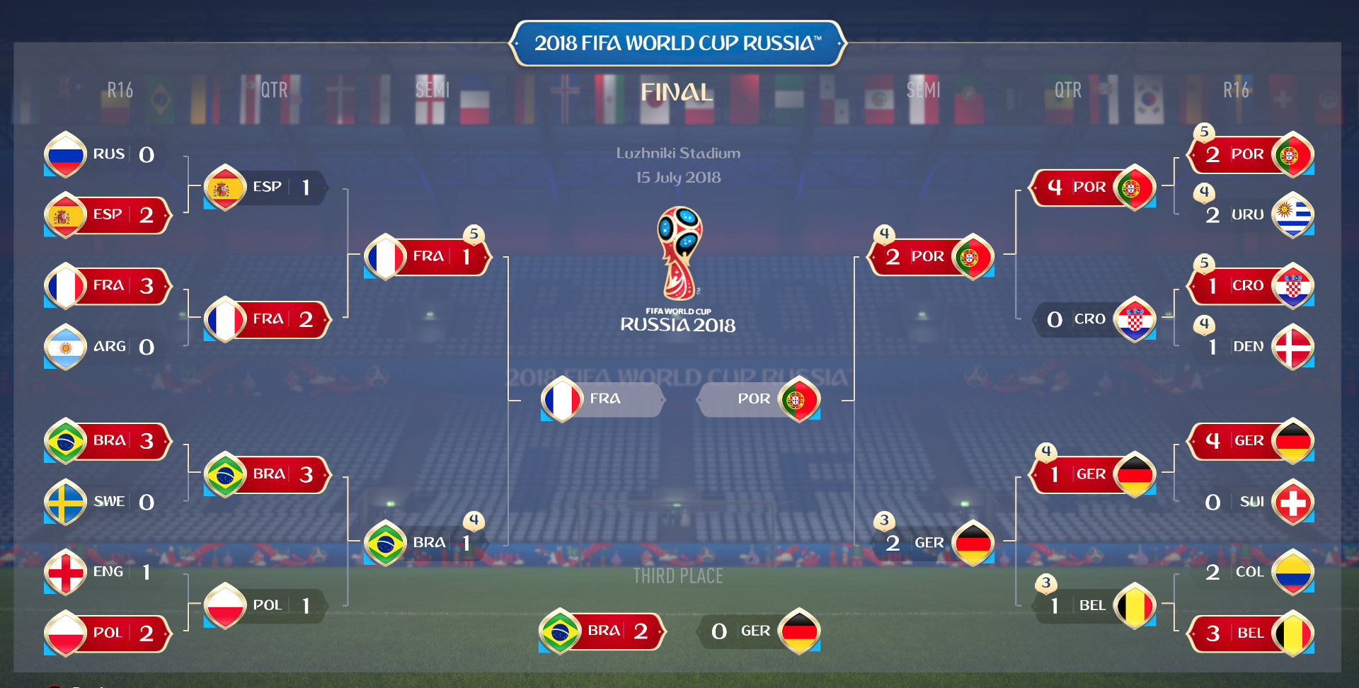 World Cup predictions: How France wins it all in 'FIFA 18' simulation