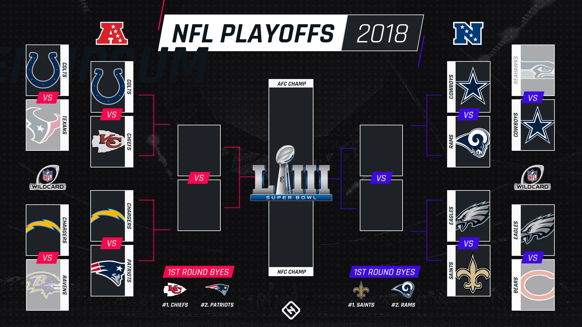 Nfc Playoff Schedule 2019 NFL playoff bracket   Sporting News