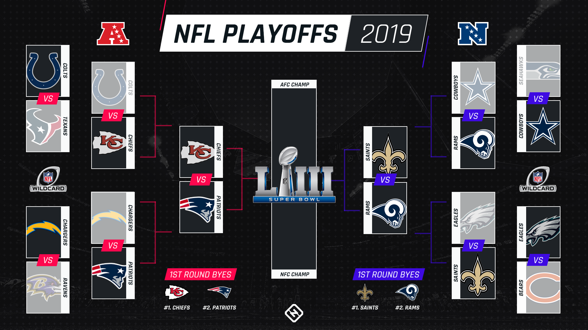 graphic relating to Nfl Playoff Bracket Printable named NFL playoff agenda: Dates, moments, Television channels for every single