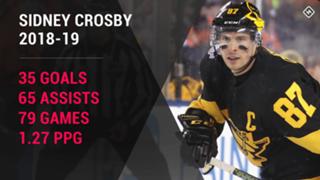 Sidney-Crosby-Pittsburgh-Penguins