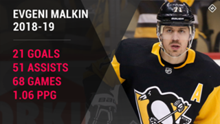 Evgeni-Malkin-Pittsburgh-Penguins