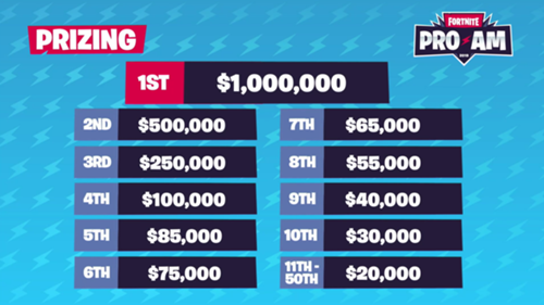 Fortnite World Cup Pro-Am: Teams, schedule and other details