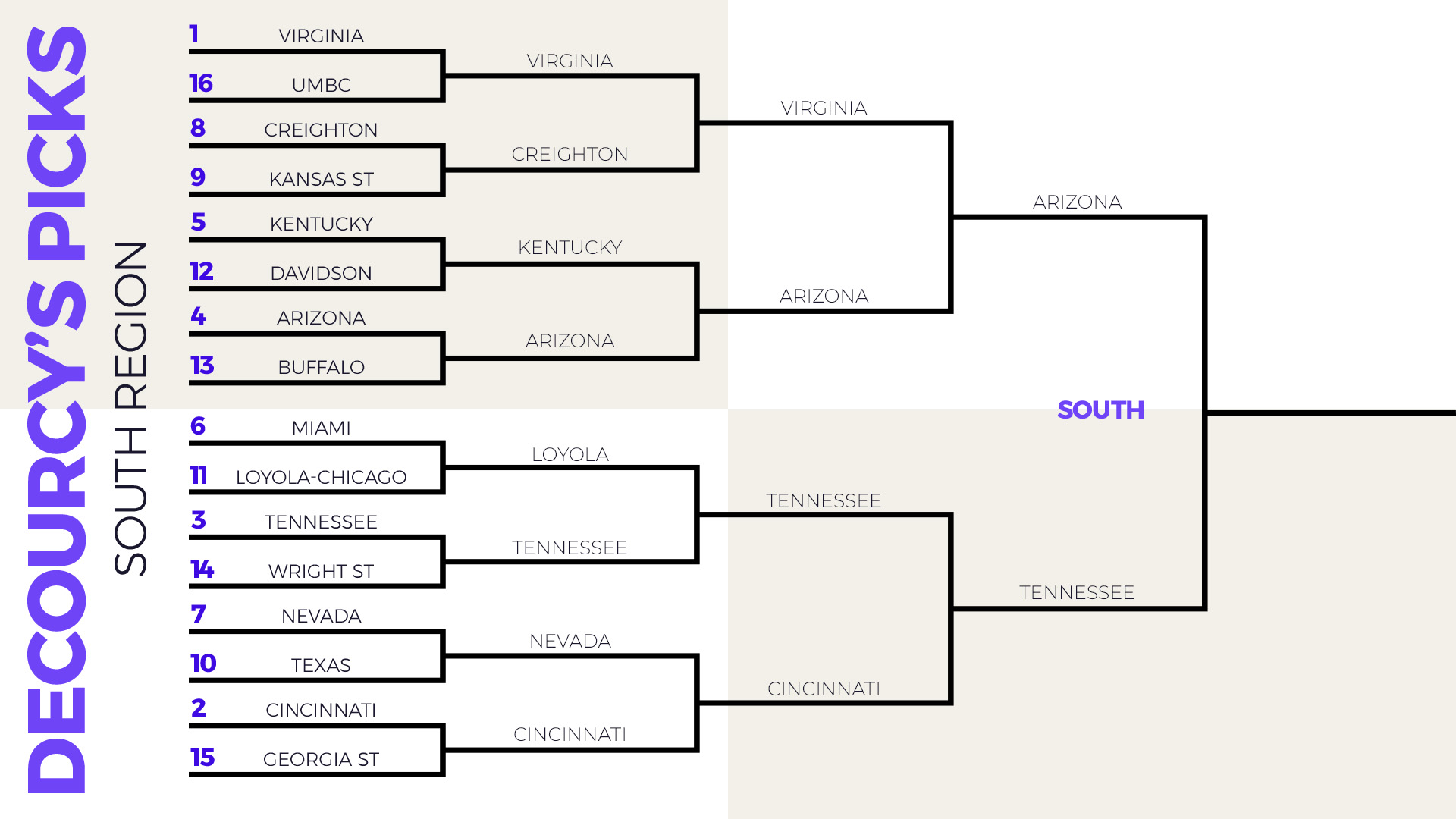 NCAA Tournament bracket picks: South Region