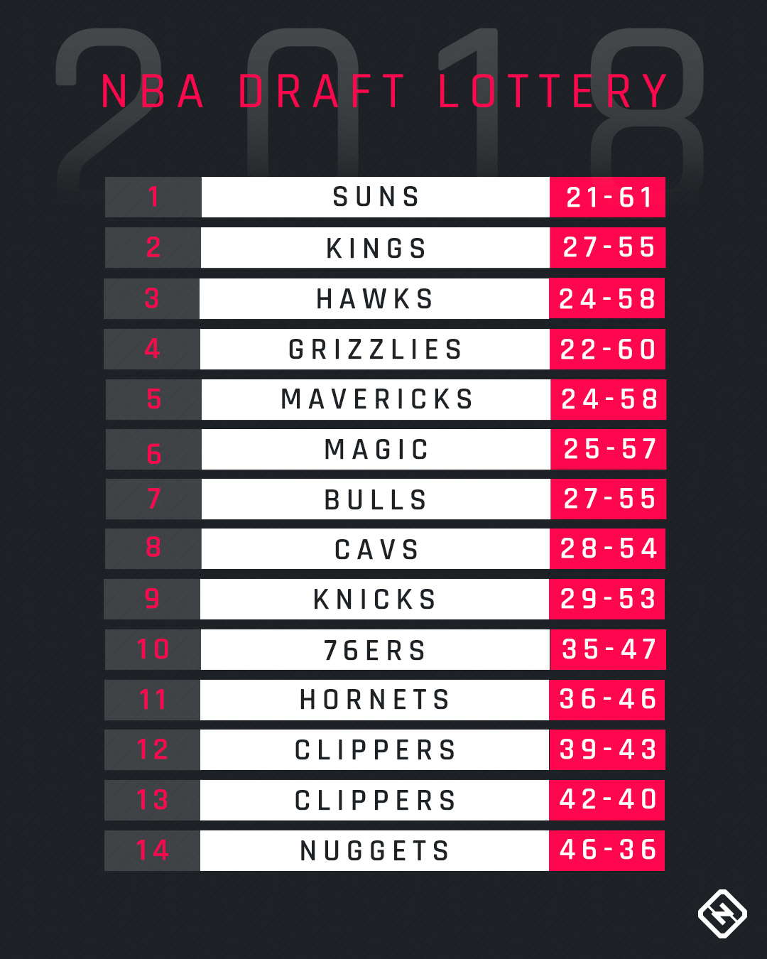 nba draft lottery 2018 full results pick order for first