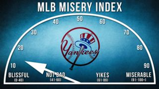 Yankees-Misery-Index-120915-FTR.jpg