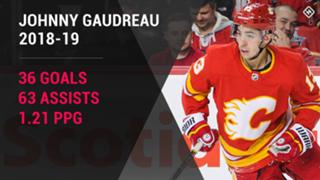 Johnny-Gaudreau-Calgary-Flames