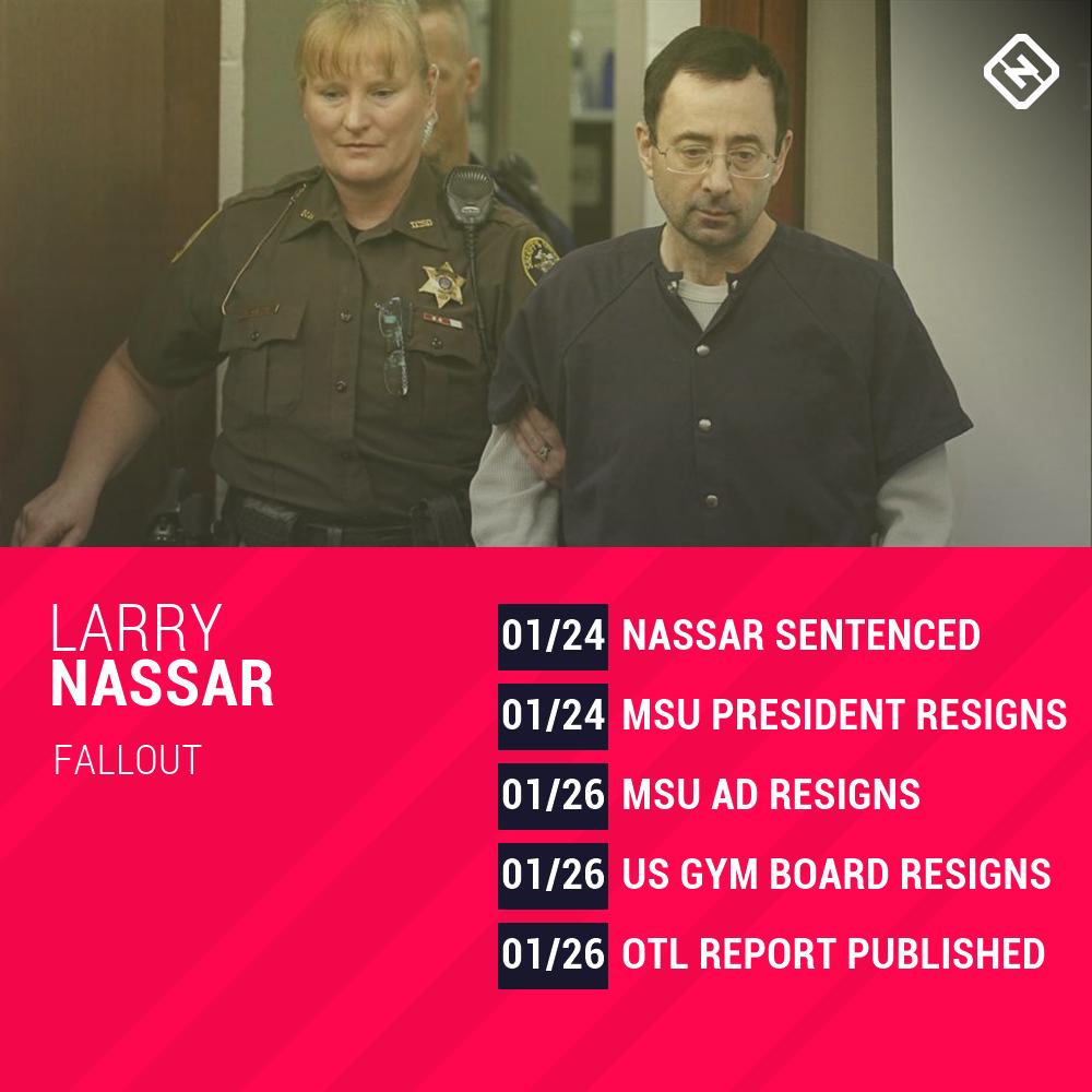 Larry Nassar timeline graphic-013118-SN