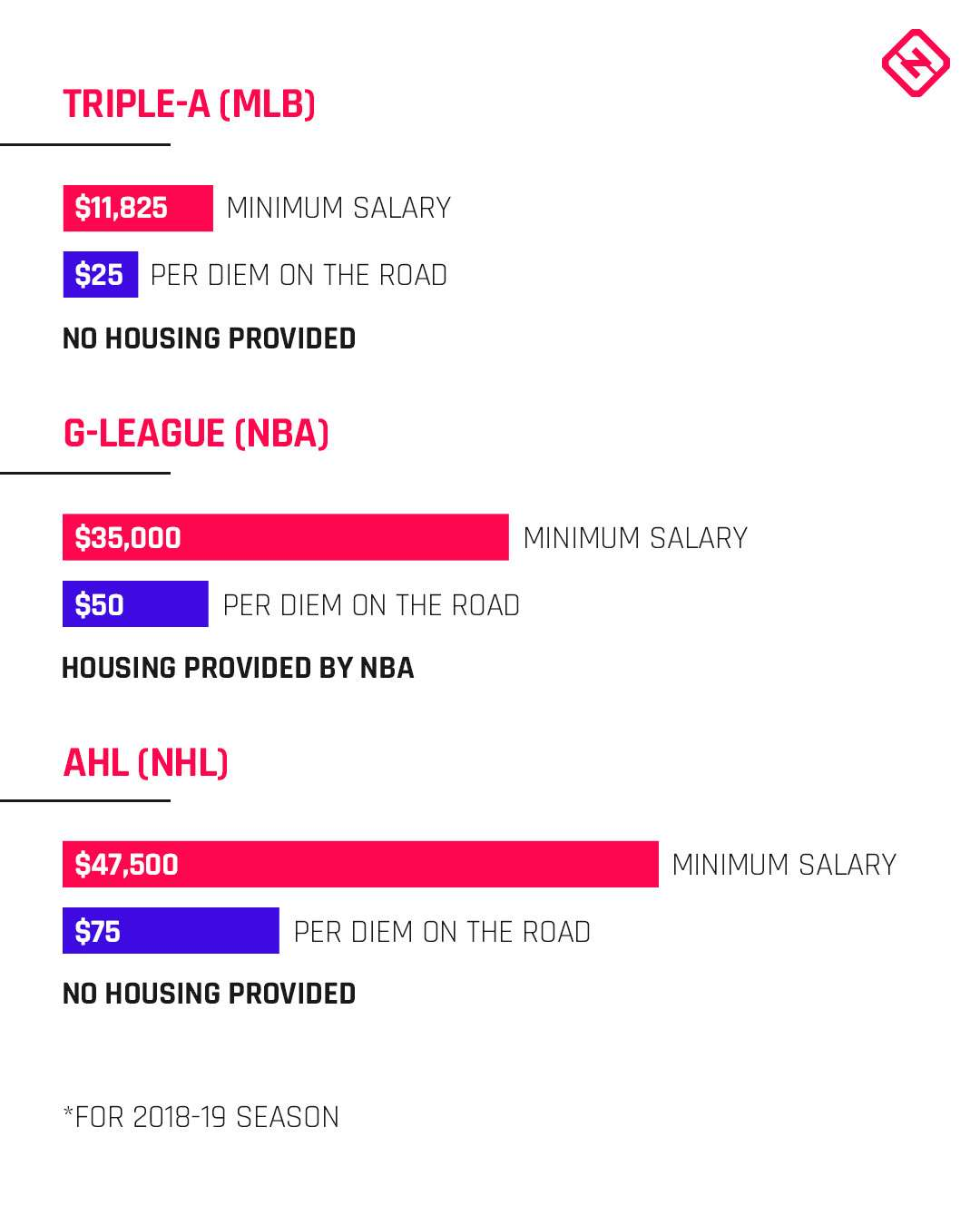 Nba S New G League Salaries Raise Major Issues With Mlb S Appalling