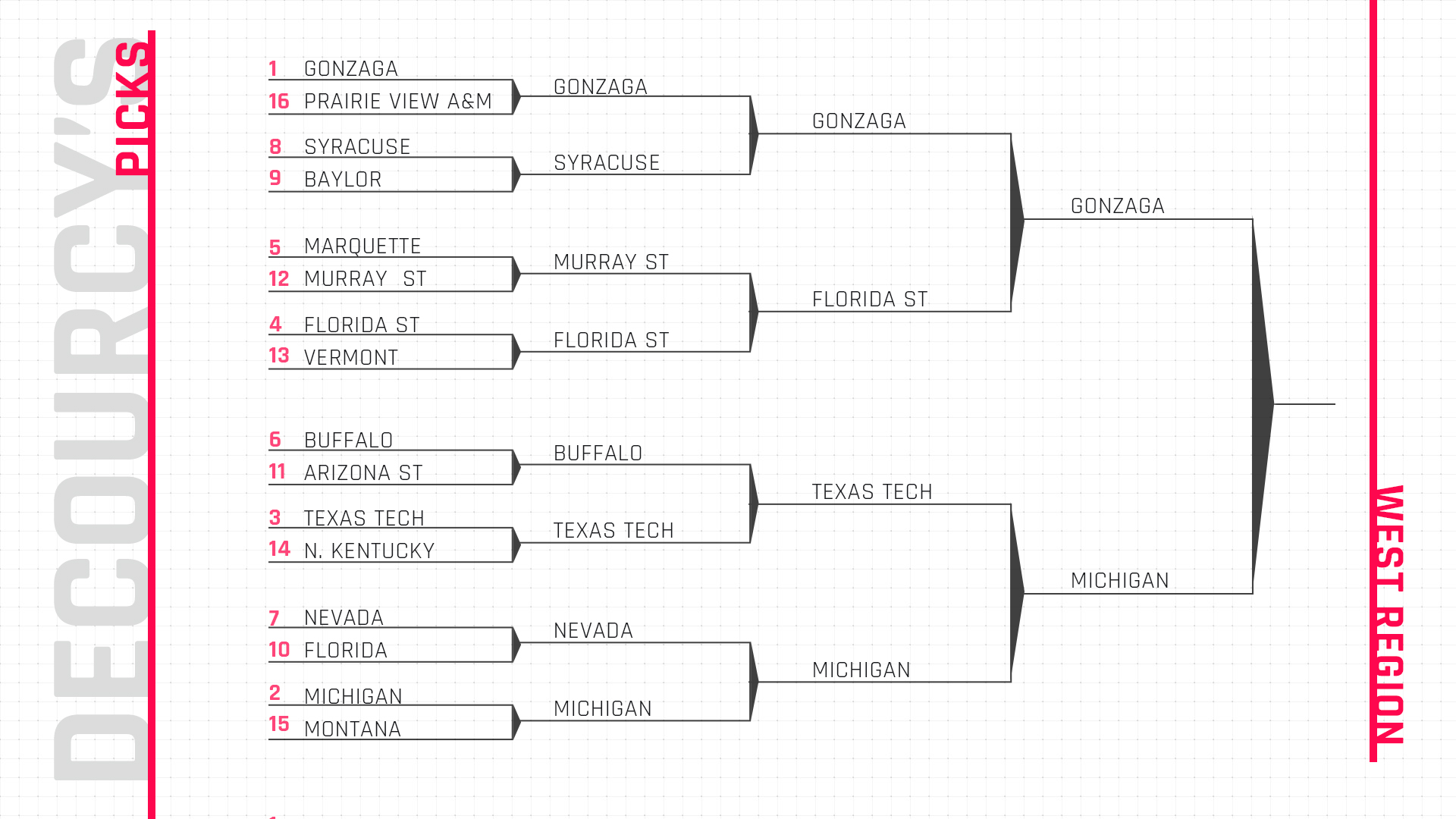 2019 Ncaa Tournament Bracket Schedule Teams For March: March Madness Bracket 2019: Mike DeCourcy's Expert NCAA