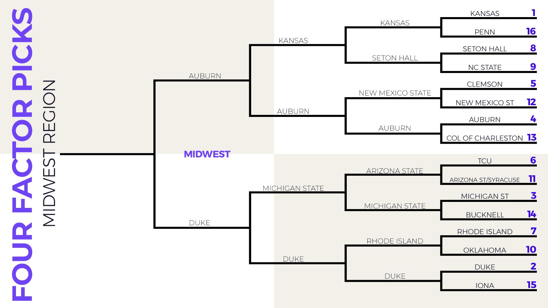 4FS Midwest