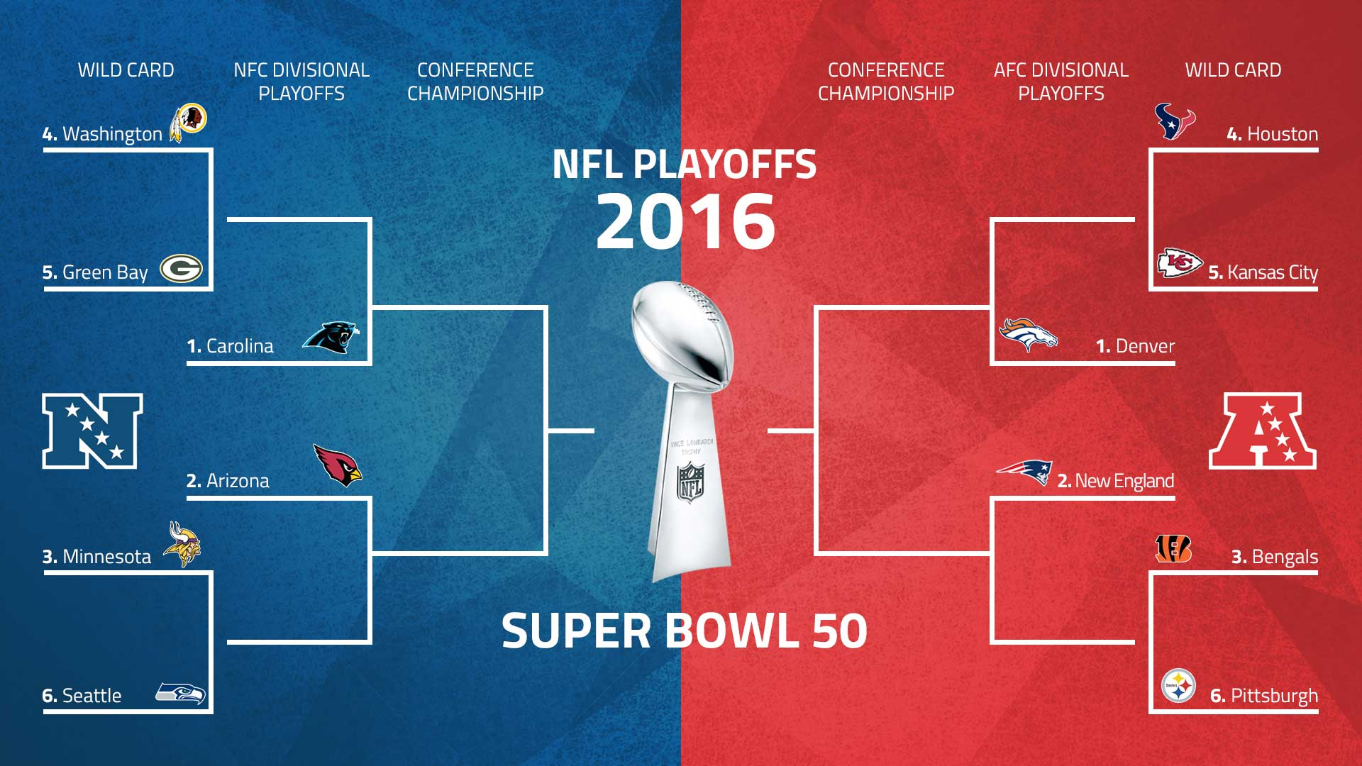 2016 NFL Playoffs bracket from Sporting News