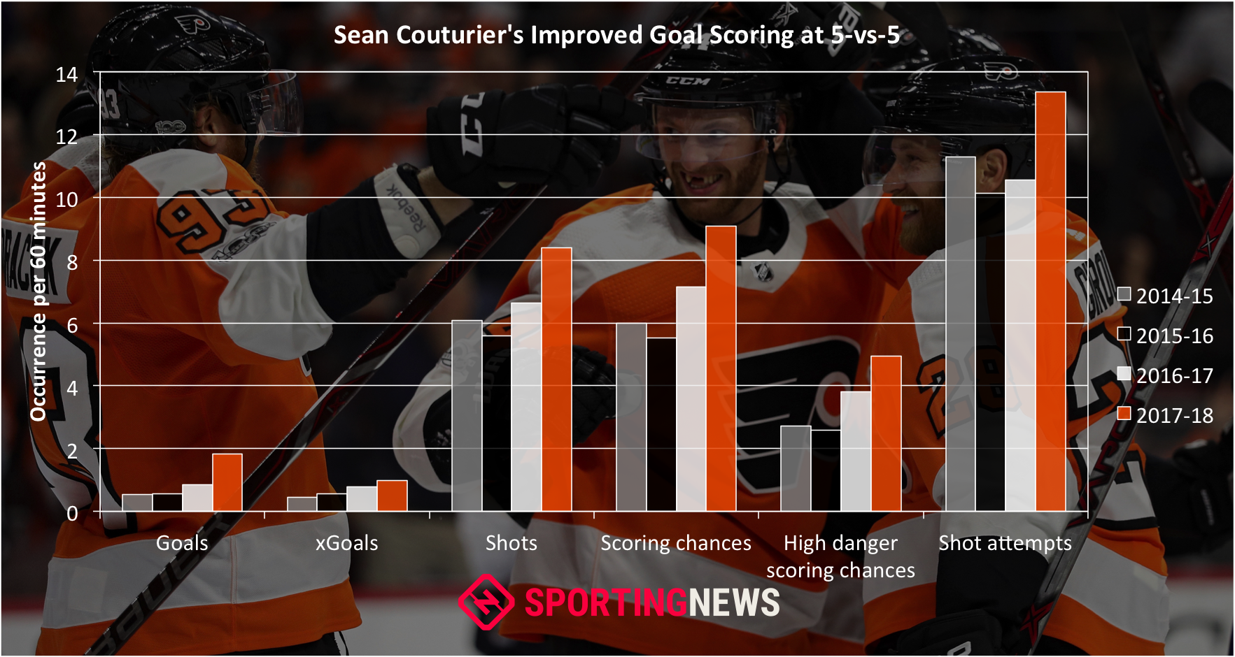 sean-couturier-graphic