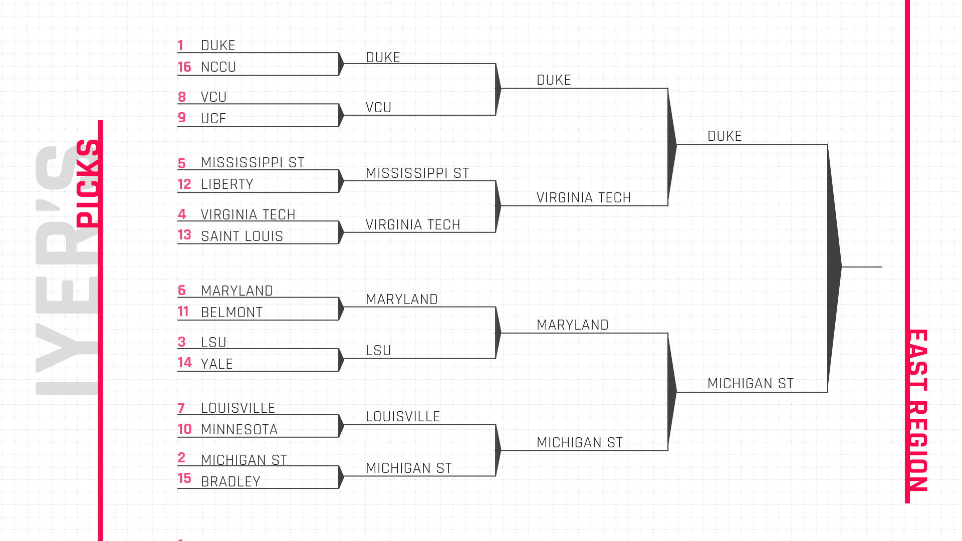 March Madness 2019 Bracket Duke North Carolina Virginia: March Madness 2019: Using KenPom To Predict NCAA Bracket