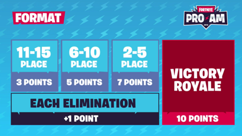 Fortnite World Cup Pro-Am results: Airwaks, RL Grime win $1 million