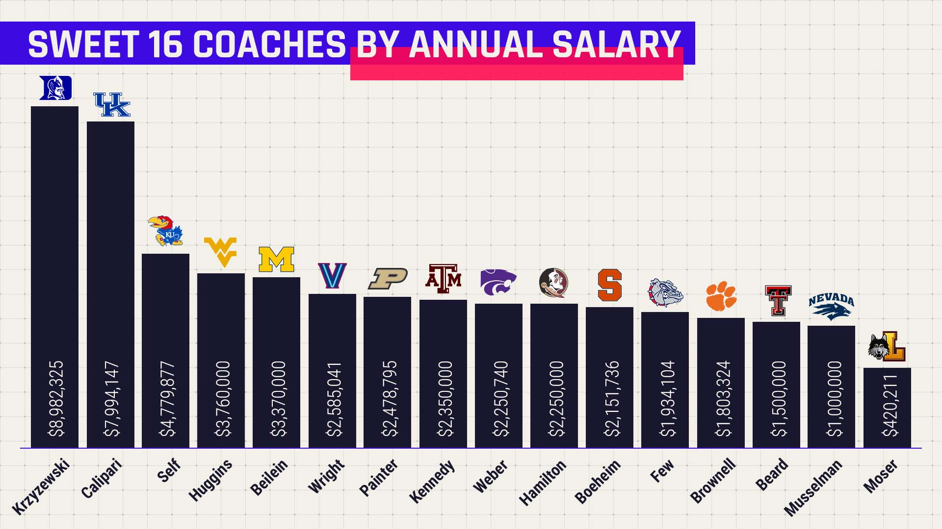 Sweet 16 coaches salary