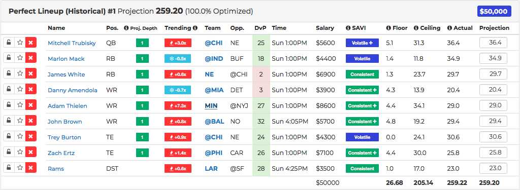 Week 7 Perfect DraftKings Lineup and Week 8 NFL DFS tips