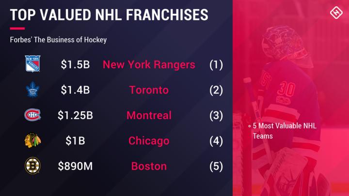 Rangers worth $1.5B, again NHL's most valuable team