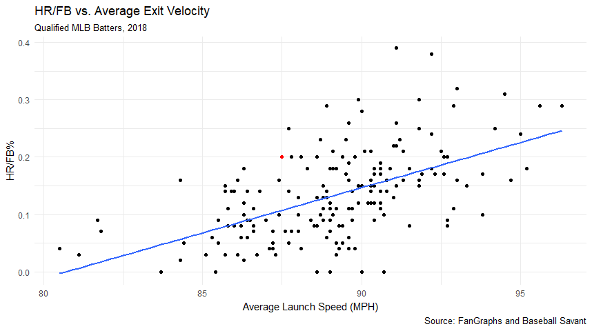 HR/FB% and Exit Velocity