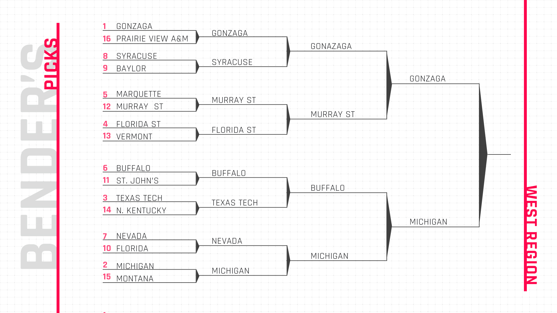 picture about Si Printable Bracket identify March Insanity bracket 2019: Monthly bill Benders consultant NCAA