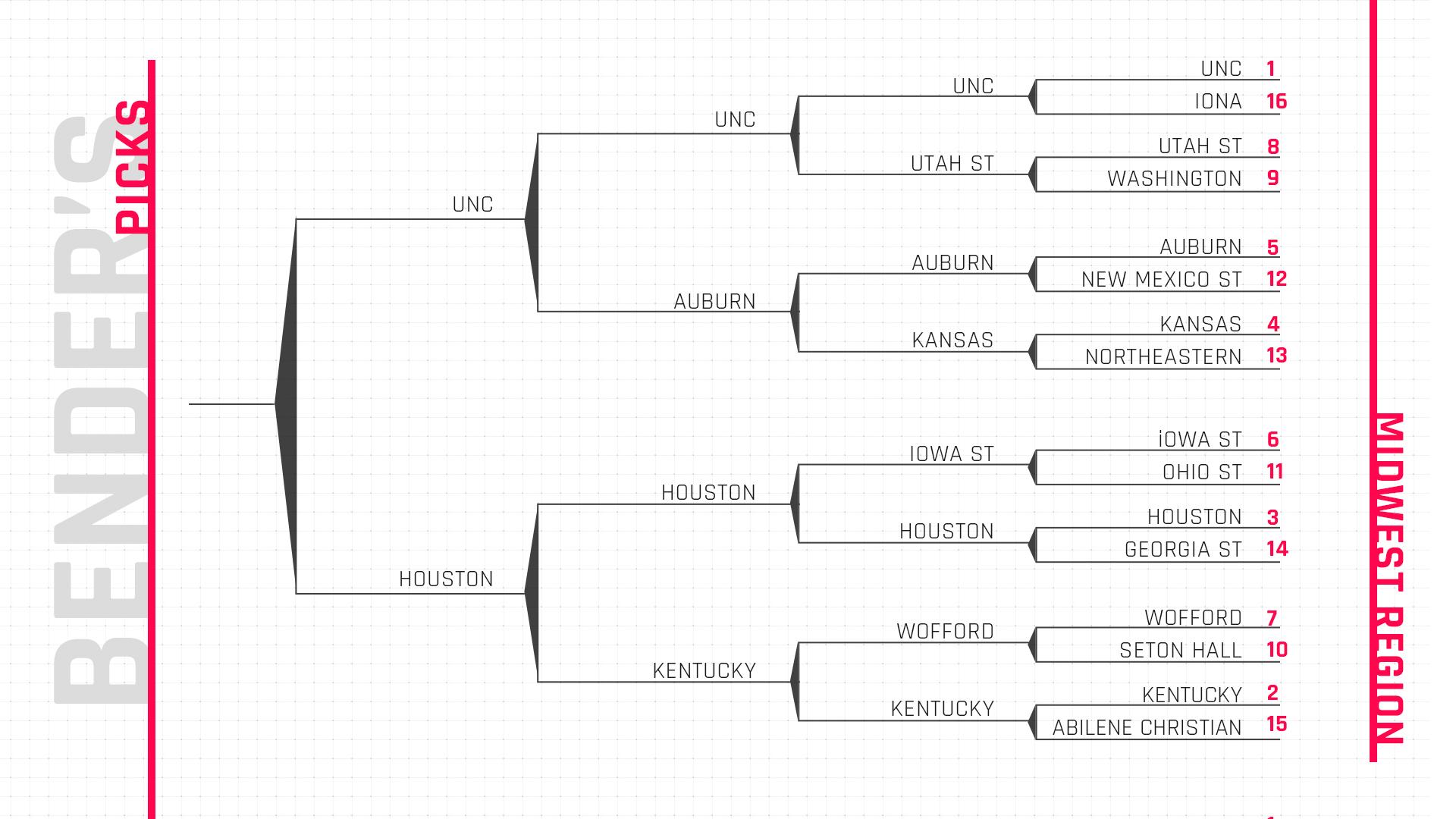 Tniaam S Ncaa Tournament Final Four Picks And Predicting: March Madness Bracket 2019: Bill Bender's Expert NCAA