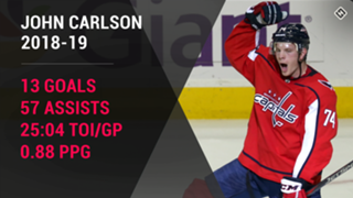 John-Carlson-Washington-Capitals