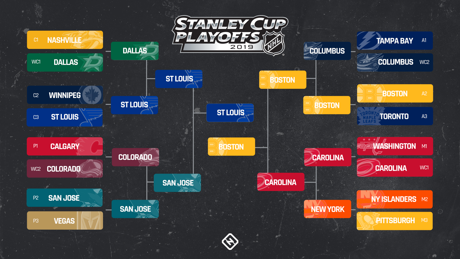 picture relating to Printable Nhl Playoff Bracket titled NHL playoffs plan 2019: Finish bracket, dates, occasions, Television set