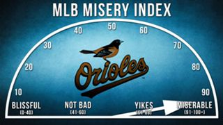 Orioles-Misery-Index-120915-FTR.jpg