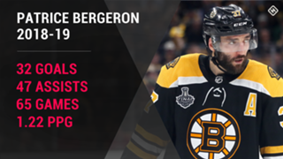 patrice-bergeron-boston-bruins
