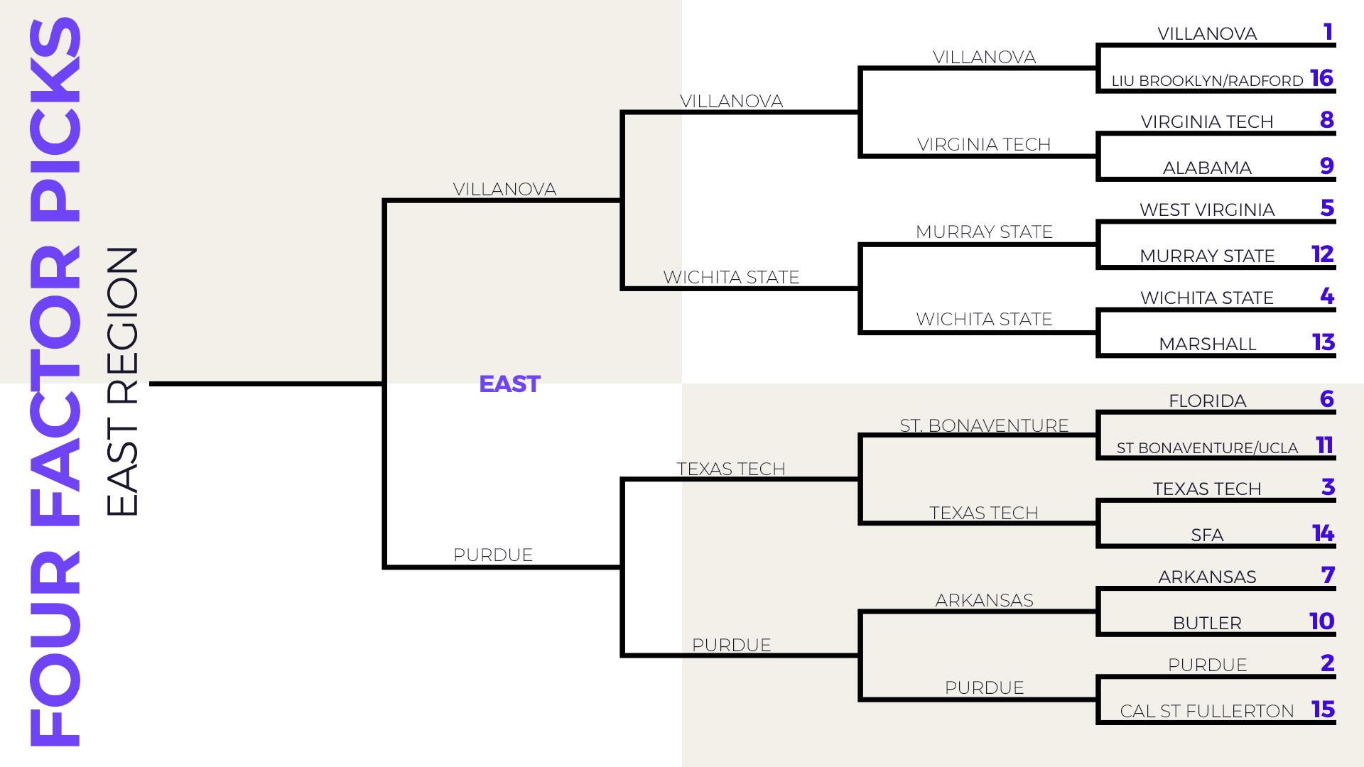 4FS East