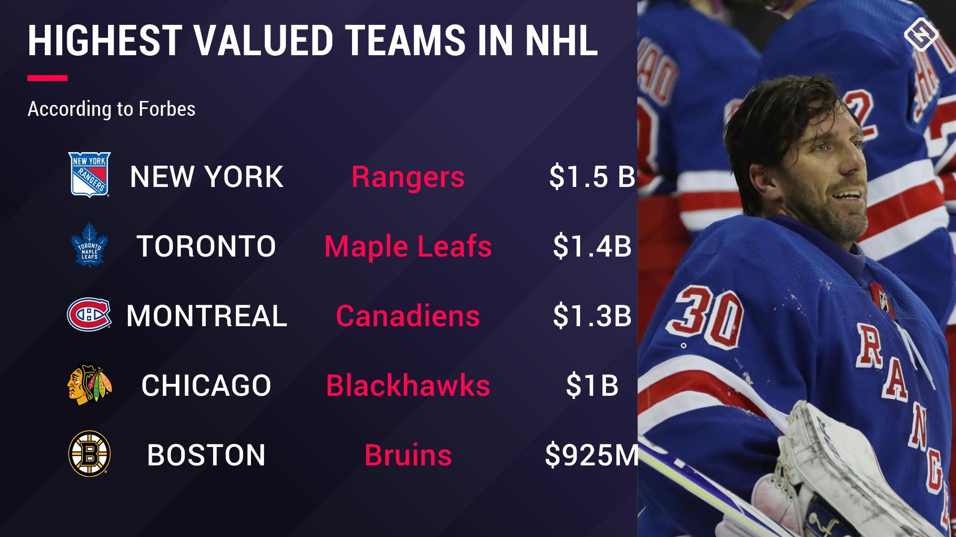 highest-valued-teams-nhl-120518-getty-ftr.jpg