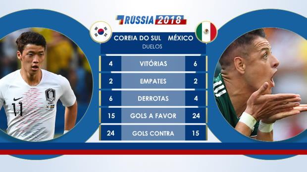 d70144e4aa Tag  Mexico X Coreia Do Sul Estatisticas